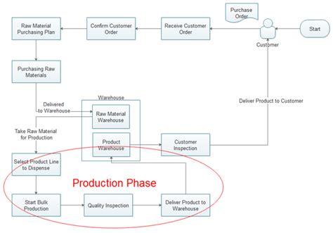 flowchart of production use flowchart for better production management