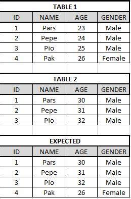 sql query compare two columns same table compare two columns in sql from the same table