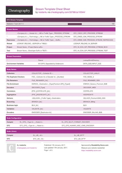 stream template cheat sheet by nostar4u download free
