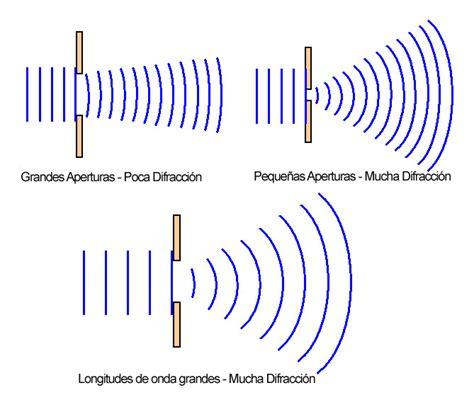 direcciones cortas google optica aprendiendounpocodelafisica