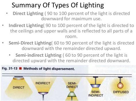 lights direct lighting