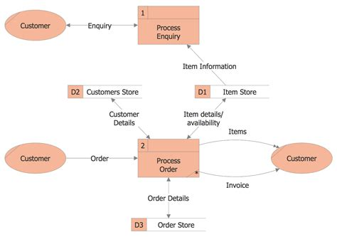 data flow diagrams and process models 陝lassic business process modeling solution conceptdraw