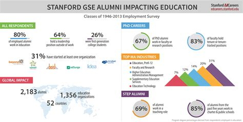 Stanford Mba Schedule by Alumni Survey Shows Gse Graduates Impact On