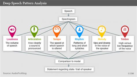 pattern analysis en francais voice analysis an objective diagnostic tool based on