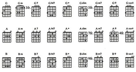 belajar kunci gitar dan lagunya cara cepat belajar memainkan gitar mdk16