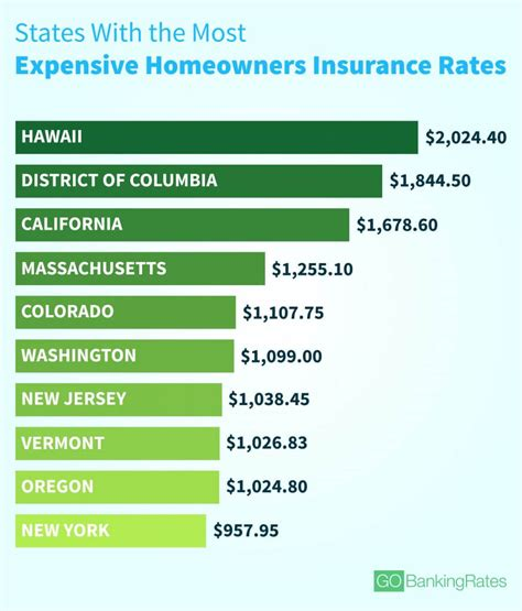 average cost of homeowners insurance in every state