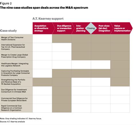 mergers and acquisitions in the healthcare industry