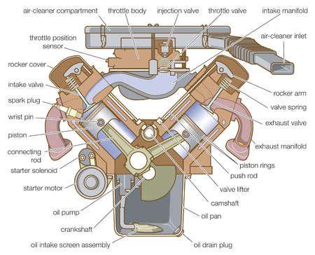 Car Mechanic Types by Automotive Mechanics Engine Configurations