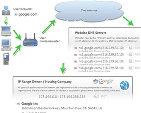 ip address shows ipv ipv blacklist ip check