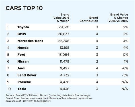 2015 Brandz Top 100 Toyota And Bmw Are The Most Valuable Car Brands by Brandz 2016 Toyota Und Bmw Bleiben Wertvollste Automarken