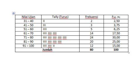 cara membuat tabel distribusi frekuensi kumulatif di excel cara membuat dan menyajikan tabel distribusi relatif dan