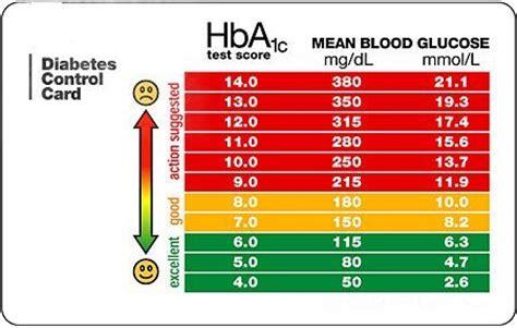 blood sugar levels chart diabetes related pinterest