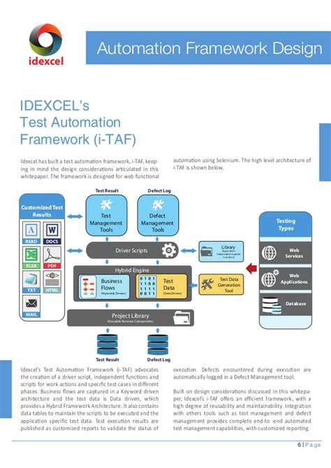 decorator pattern in net framework test automation framework design www idexcel com
