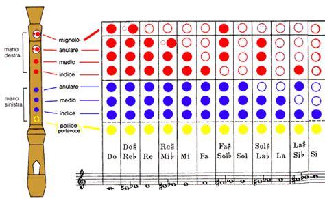 tavola posizioni flauto traverso tutti a bordo dislessia musica flauto dolce