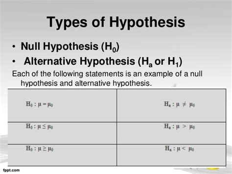 exle of null hypothesis in research paper null hypothesis exle alisen berde