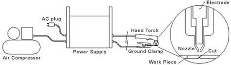 plasma cutter diagram what is plasma cutting