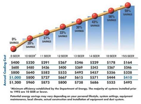 air conditioner seer rating tax credit energy savings per seer rating hl bowman inc