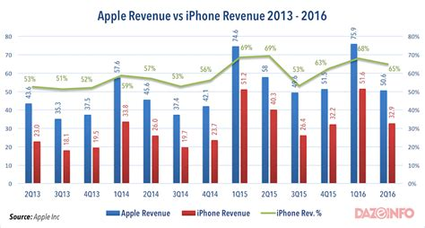 apple yearly revenue will apple sink to the depths with the fall of iphones or