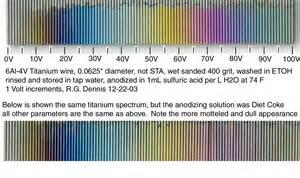 color of titanium science with screens experiment 60 anodizing titanium