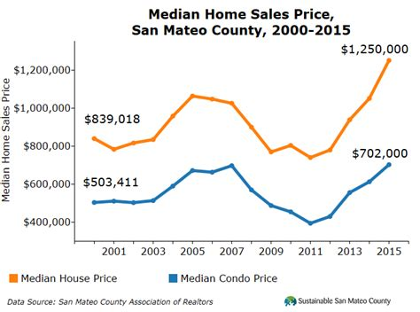 the annual median home price in san mateo county increased