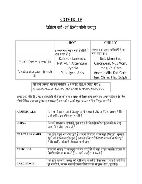 Preventive Chart Of Homeopathic Medicines For Novel
