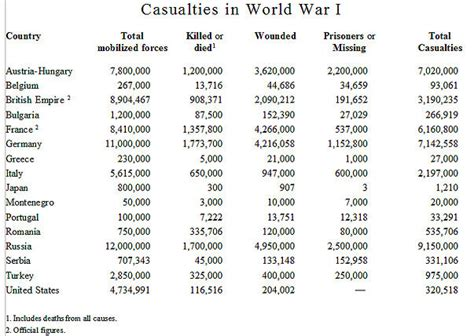 World War 1 Deaths Records Rabid Republican Ww I Quiz Answers