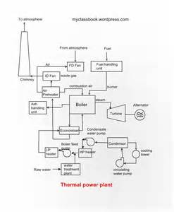working diagram thermal power station ppt construction and working of thermal power plant myclassbook