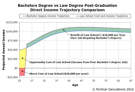 Average Salary Mba Vs Bachelors by Does It Pay To Go To School