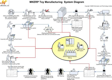 workflow erp 9 best images of sle erp system diagram erp