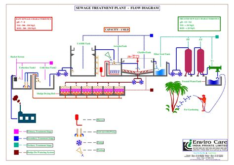 sewage treatment flow diagram water treatment flow diagram water free engine image for