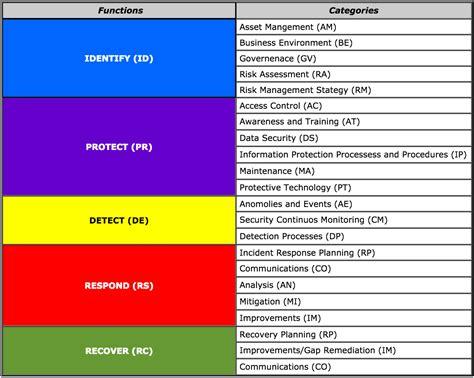 Cybersecurity Framework Cybersecurity Framework Template