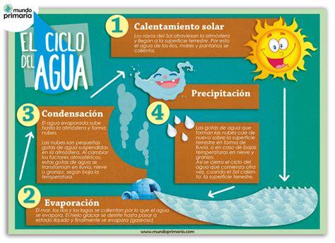 imagenes educativas sobre el agua el ciclo del agua para ni 241 os de primaria infograf 237 a educativa
