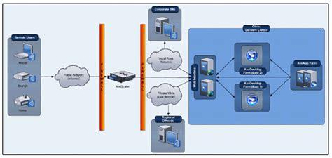 Architecture Concept by Citrix Vdi Concept Enterprise Level Desktop Delivery Solution