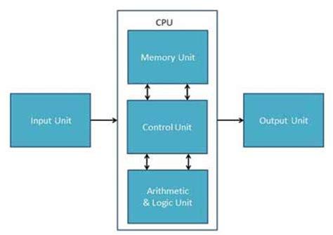 tutorialspoint image processing computer architecture kullabs com