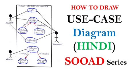 how to explain use diagram use diagram with exle in sooad series