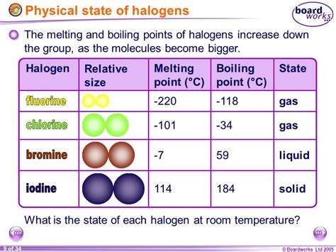 Is Fluorine A Gas At Room Temperature by Ks4 Chemistry Halogens Ppt