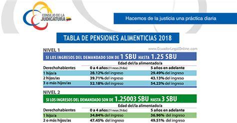 tabla de pensiones alimenticias 2016 en ecuador foros tabla de pensiones alimenticias ecuador 2016 tabla de