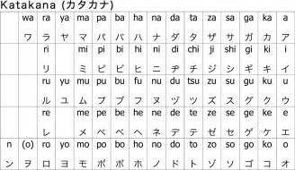 7 facts you probably didn t know about katakana a