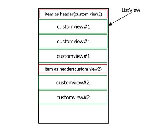 layoutinflater inflater activity context getlayoutinflater java wrong order in which items in the listview when