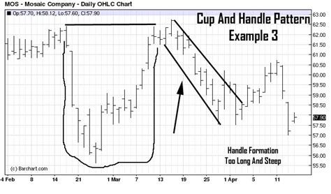 long term cup and handle pattern cup and handle pattern recognition and chart analysis