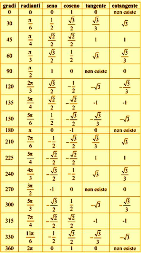 tavola goniometrica completa book di matematica di petracca francesco classe 4lb