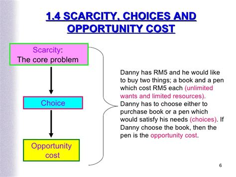 Opportunity Cost Economics Essay by Scarcity Choice And Opportunity Cos