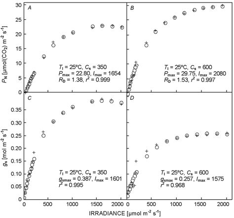 temperature response curve of rates of leaf respiratory co2 release r irradiance response of a b net photosynthetic rate p n and