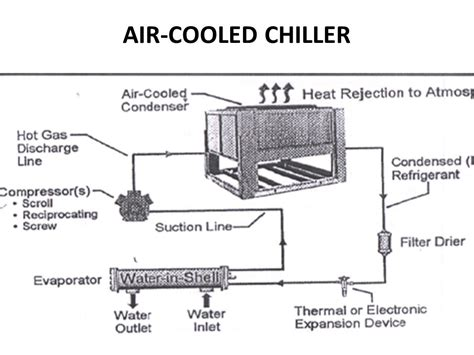 air cooled chiller schematic diagram chiller system ppt