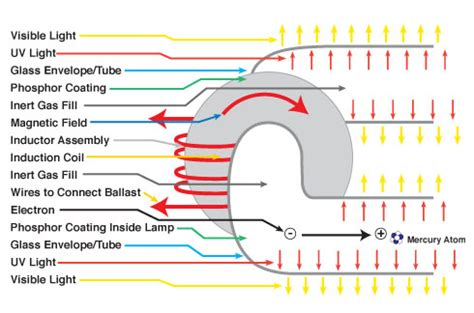 what is inductor work how does an inductor work aiquile webege
