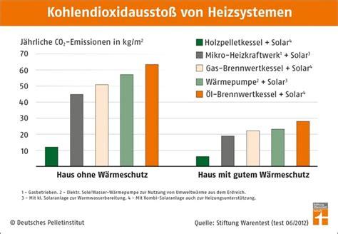 stiftung warentest markisen vergleich stiftung warentest pelletheizungen beim klimaschutz vorn