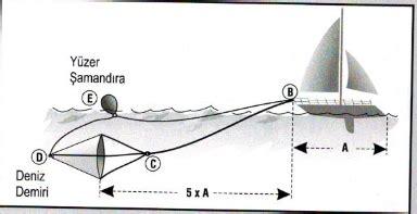 tekne capasi paraş 220 t deniz 199 apasi 0 55 mt l lalizas l 199 ipalar l paraş 220 t