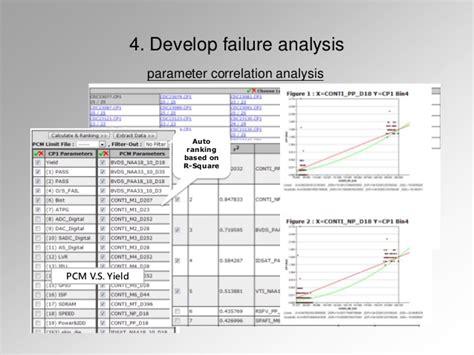 integrated circuit failure analysis failure analysis for integrated circuit