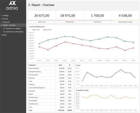 excel dashboard exles adnia solutions