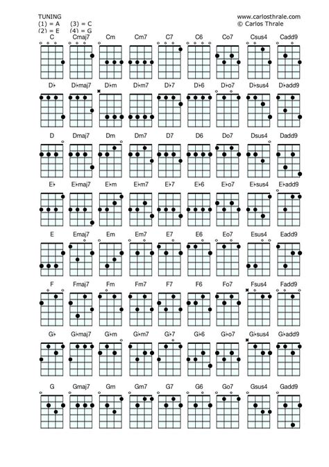 ukulele chords ukulele chords more photos
